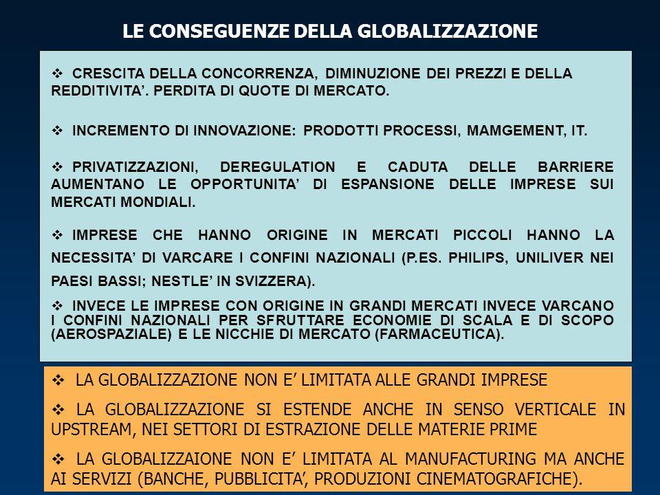 LE CONSEGUENZE DELLA GLOBALIZZAZIONE  CRESCITA DELLA CONCORRENZA, DIMINUZIONE DEI PREZZI E DELLA REDDITIVITA'. PERDITA DI QUOTE DI MERCATO.  INCREME