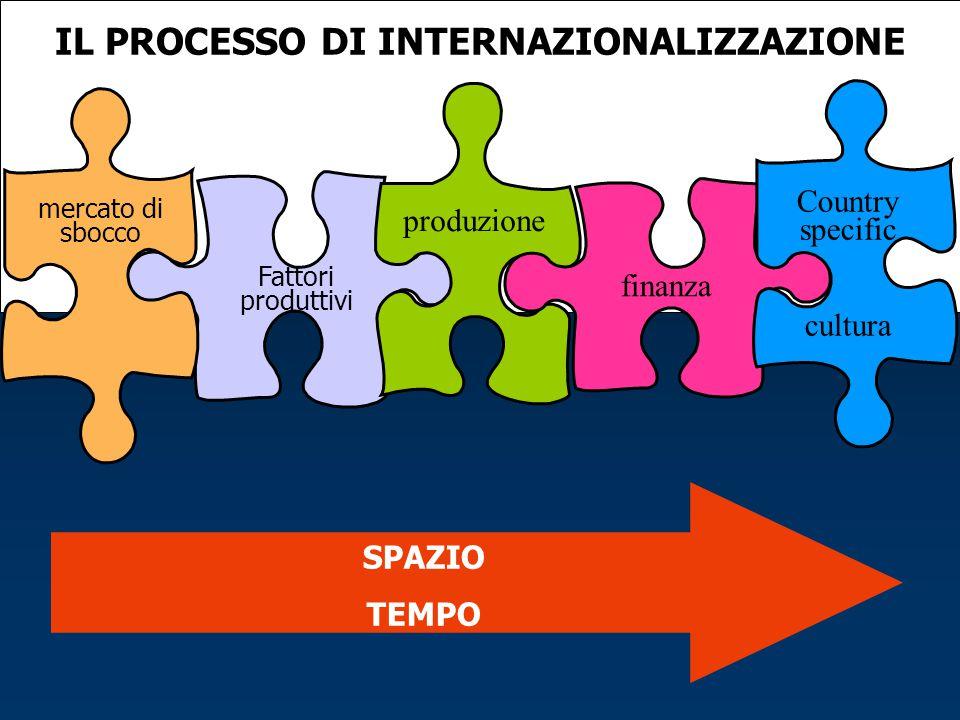 IL PROCESSO DI INTERNAZIONALIZZAZIONE Fattori produttivi produzione mercato di sbocco finanza Country specific cultura SPAZIO TEMPO