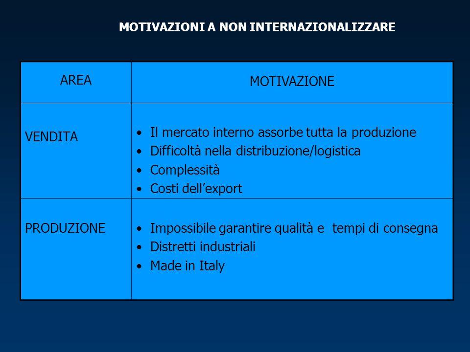 MOTIVAZIONI A NON INTERNAZIONALIZZARE AREA MOTIVAZIONE VENDITA Il mercato interno assorbe tutta la produzione Difficoltà nella distribuzione/logistica