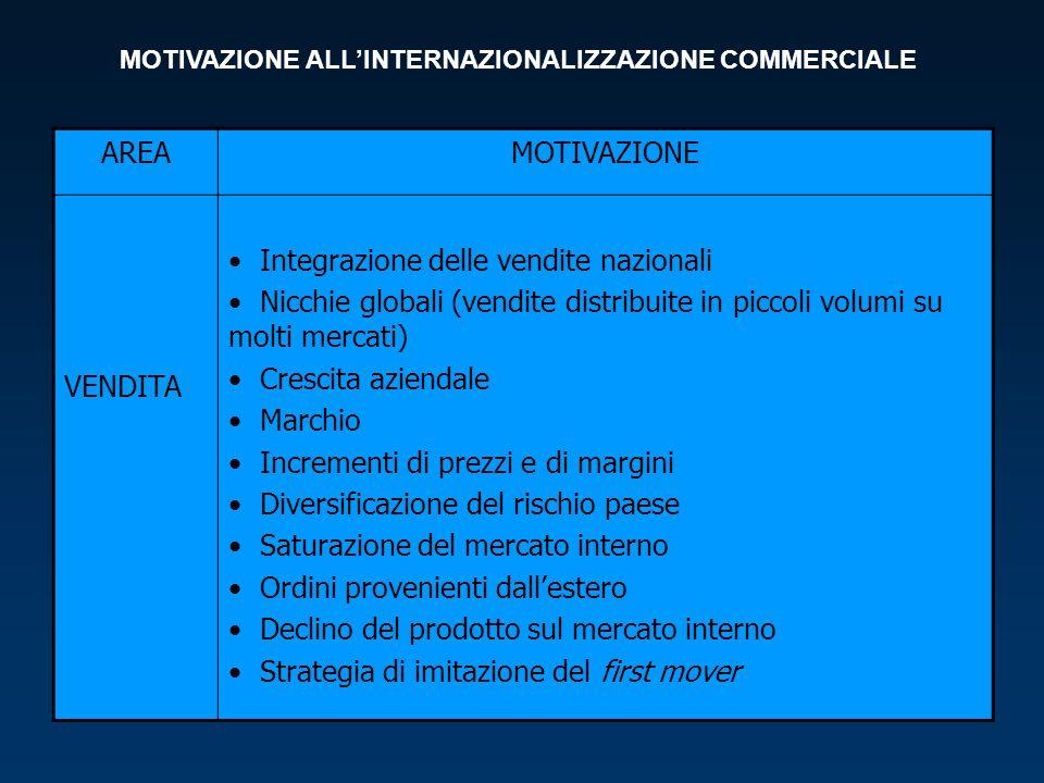 AREAMOTIVAZIONE VENDITA Integrazione delle vendite nazionali Nicchie globali (vendite distribuite in piccoli volumi su molti mercati) Crescita azienda