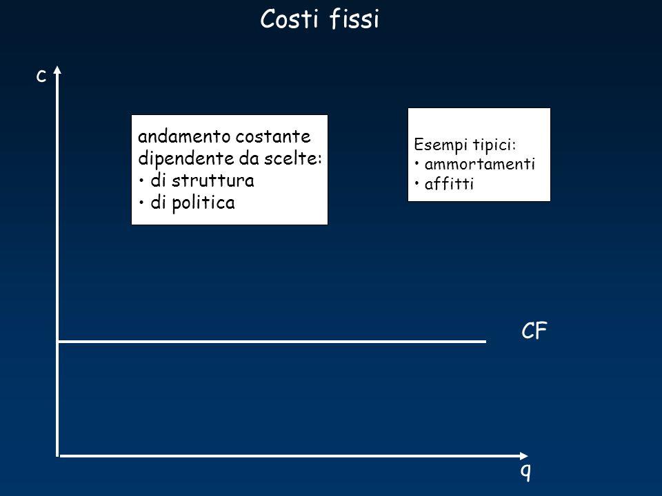 q c CF Esempi tipici: ammortamenti affitti Costi fissi andamento costante dipendente da scelte: di struttura di politica