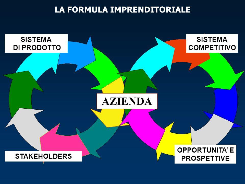 LA FORMULA IMPRENDITORIALE AZIENDA SISTEMA COMPETITIVO OPPORTUNITA' E PROSPETTIVE SISTEMA DI PRODOTTO STAKEHOLDERS