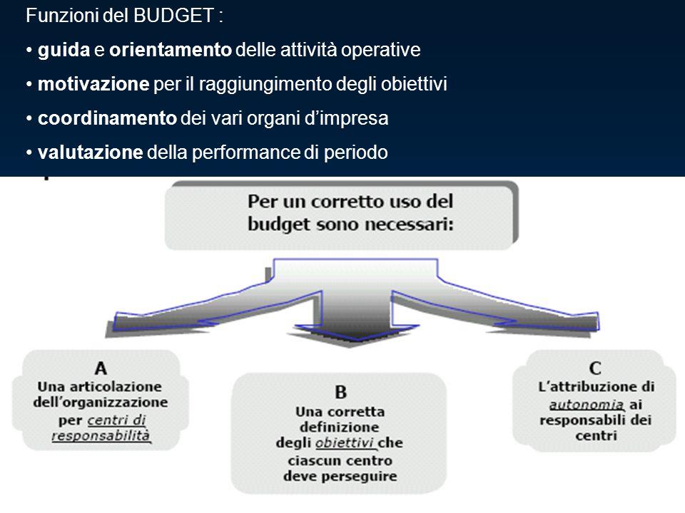 Funzioni del BUDGET : guida e orientamento delle attività operative motivazione per il raggiungimento degli obiettivi coordinamento dei vari organi d'