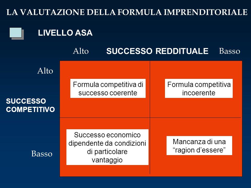 LA VALUTAZIONE DELLA FORMULA IMPRENDITORIALE LIVELLO ASA Alto SUCCESSO REDDITUALE Basso SUCCESSO COMPETITIVO Alto Formula competitiva di successo coer