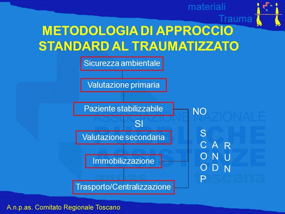 METODOLOGIA DI APPROCCIO STANDARD AL TRAUMATIZZATO Sicurezza ambientale Valutazione primaria Paziente stabilizzabile Valutazione secondaria Immobilizz