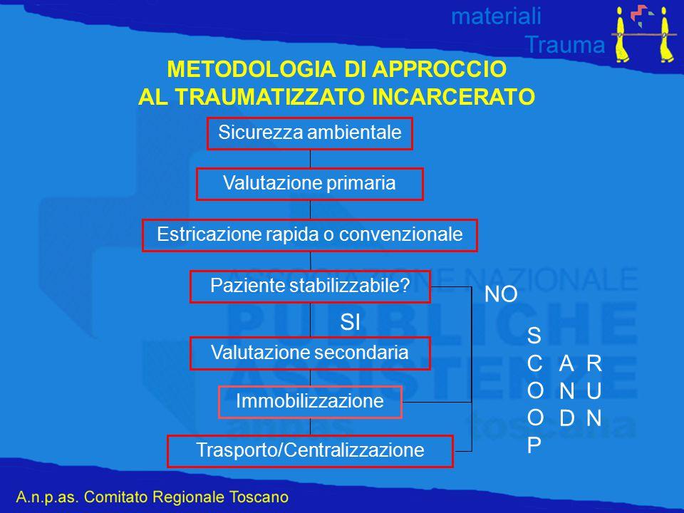 METODOLOGIA DI APPROCCIO AL TRAUMATIZZATO INCARCERATO Sicurezza ambientale Valutazione primaria Estricazione rapida o convenzionale Paziente stabilizz