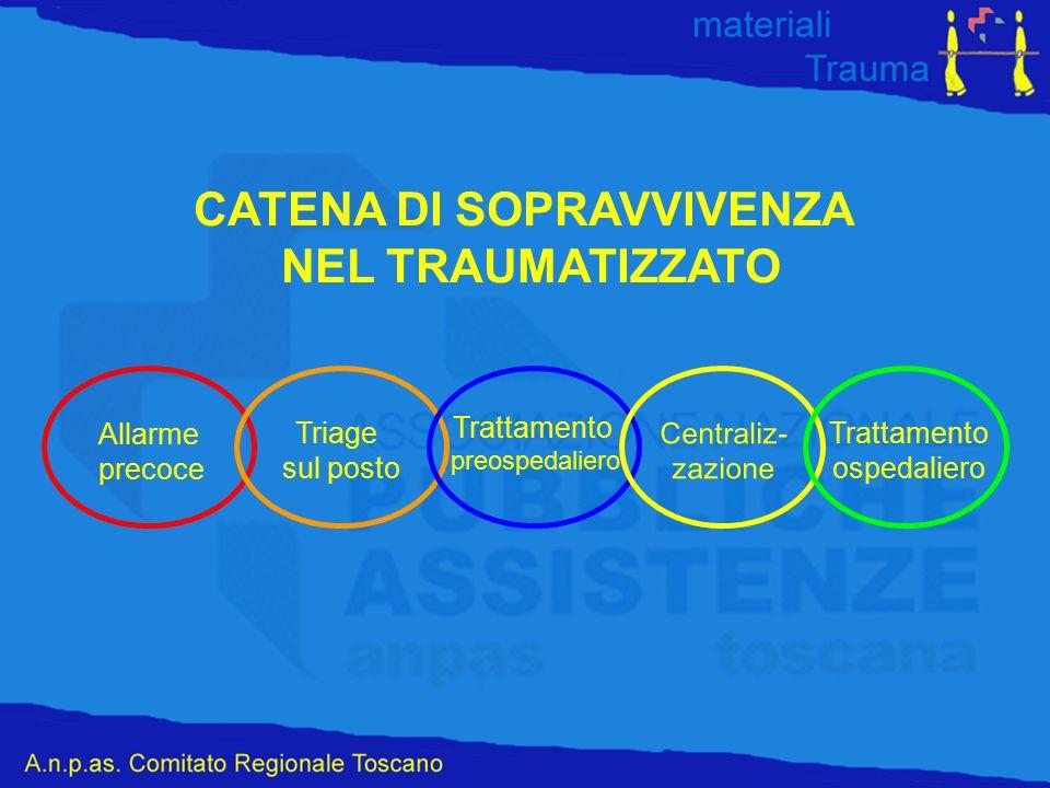 CATENA DI SOPRAVVIVENZA NEL TRAUMATIZZATO Allarme precoce Triage sul posto Trattamento preospedaliero Centraliz- zazione Trattamento ospedaliero