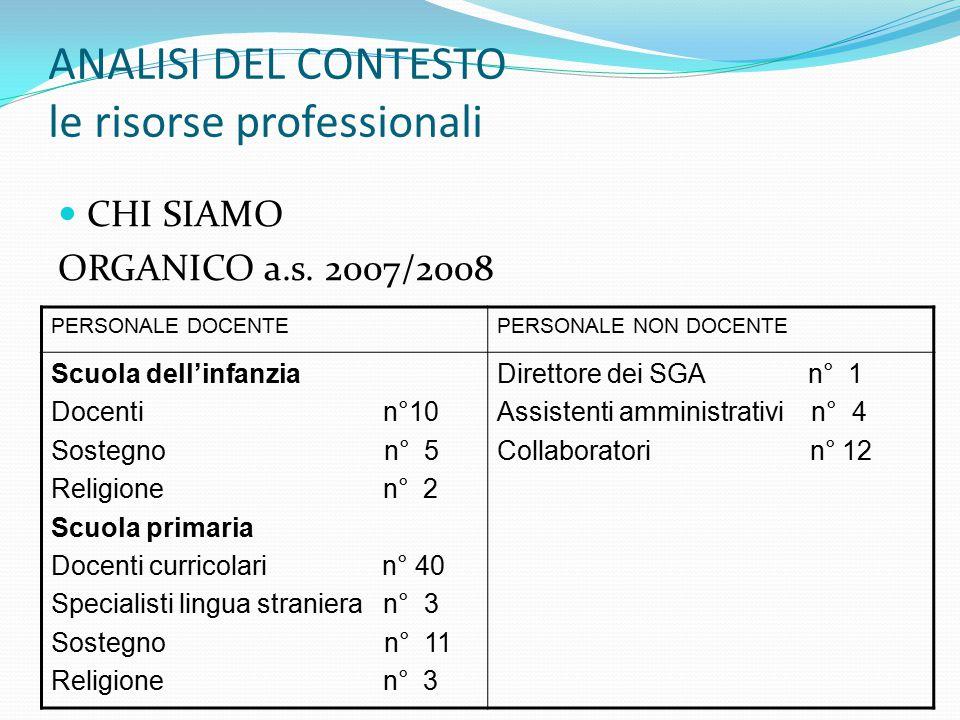 ANALISI DEL CONTESTO le risorse professionali CHI SIAMO ORGANICO a.s.