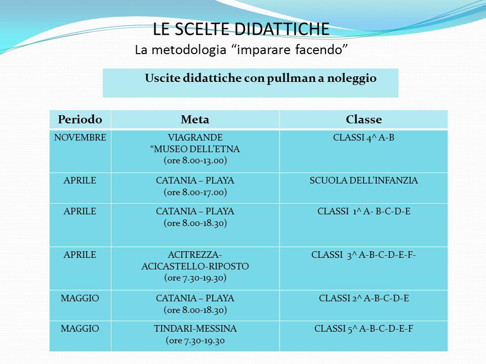 LE SCELTE DIDATTICHE La metodologia imparare facendo Uscite didattiche con pullman a noleggio PeriodoMetaClasse NOVEMBREVIAGRANDE MUSEO DELL'ETNA (ore 8.00-13.00) CLASSI 4^ A-B APRILECATANIA – PLAYA (ore 8.00-17.00) SCUOLA DELL'INFANZIA APRILECATANIA – PLAYA (ore 8.00-18.30) CLASSI 1^ A- B-C-D-E APRILEACITREZZA- ACICASTELLO-RIPOSTO (ore 7.30-19.30) CLASSI 3^ A-B-C-D-E-F- MAGGIOCATANIA – PLAYA (ore 8.00-18.30) CLASSI 2^ A-B-C-D-E MAGGIOTINDARI-MESSINA (ore 7.30-19.30 CLASSI 5^ A-B-C-D-E-F