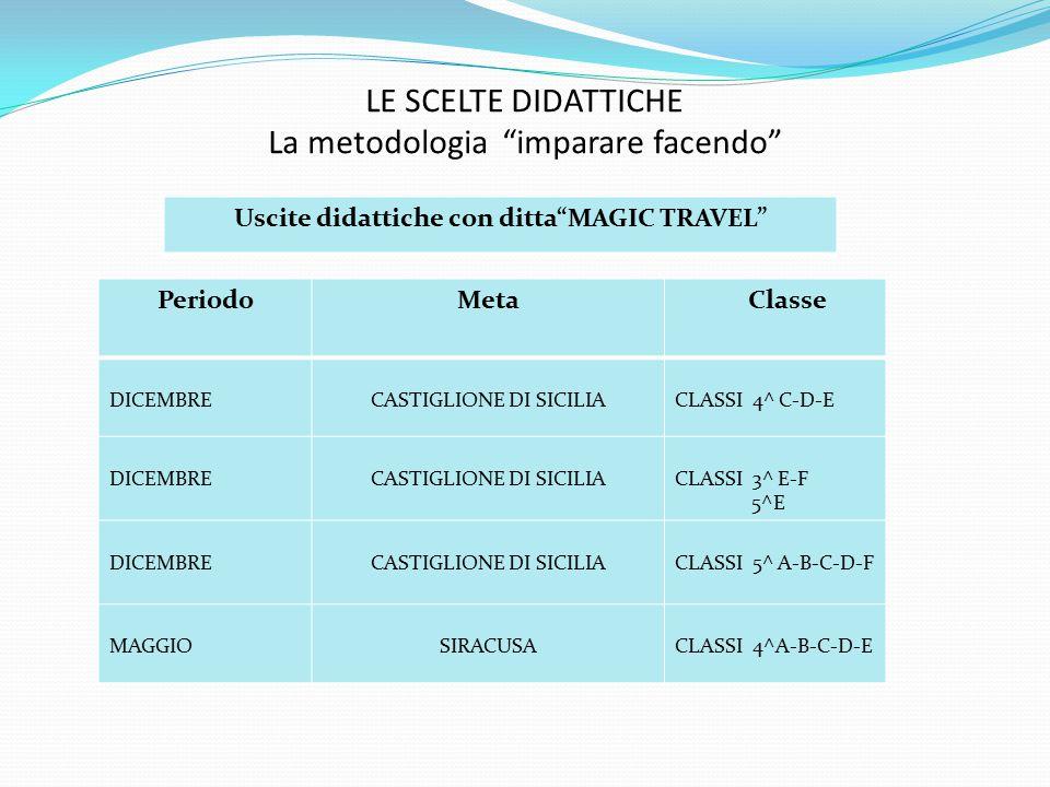 LE SCELTE DIDATTICHE La metodologia imparare facendo Uscite didattiche con ditta MAGIC TRAVEL PeriodoMeta Classe DICEMBRECASTIGLIONE DI SICILIACLASSI 4^ C-D-E DICEMBRECASTIGLIONE DI SICILIACLASSI 3^ E-F 5^E DICEMBRECASTIGLIONE DI SICILIACLASSI 5^ A-B-C-D-F MAGGIOSIRACUSACLASSI 4^A-B-C-D-E