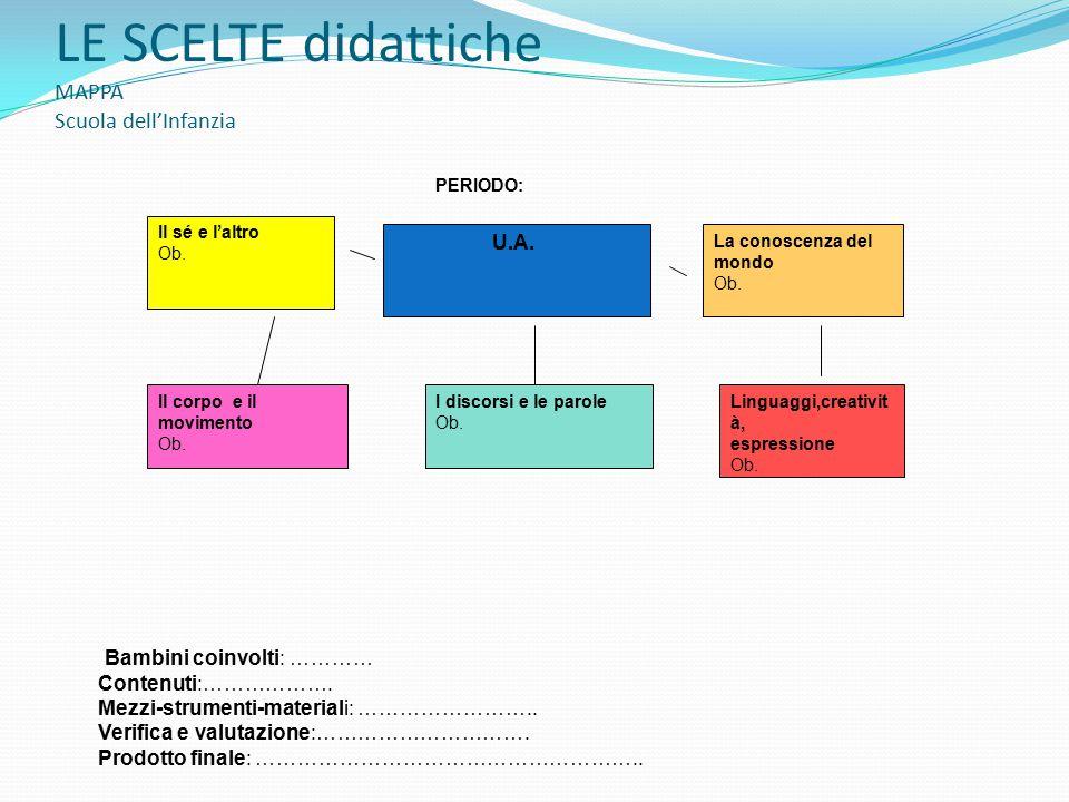 LE SCELTE didattiche MAPPA Scuola dell'Infanzia U.A.