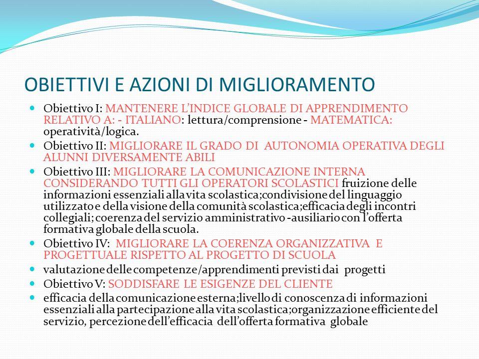 OBIETTIVI E AZIONI DI MIGLIORAMENTO Obiettivo I: MANTENERE L'INDICE GLOBALE DI APPRENDIMENTO RELATIVO A: - ITALIANO: lettura/comprensione - MATEMATICA: operatività/logica.