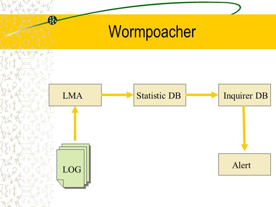 Wormpoacher LMAStatistic DBInquirer DB Alert LOG