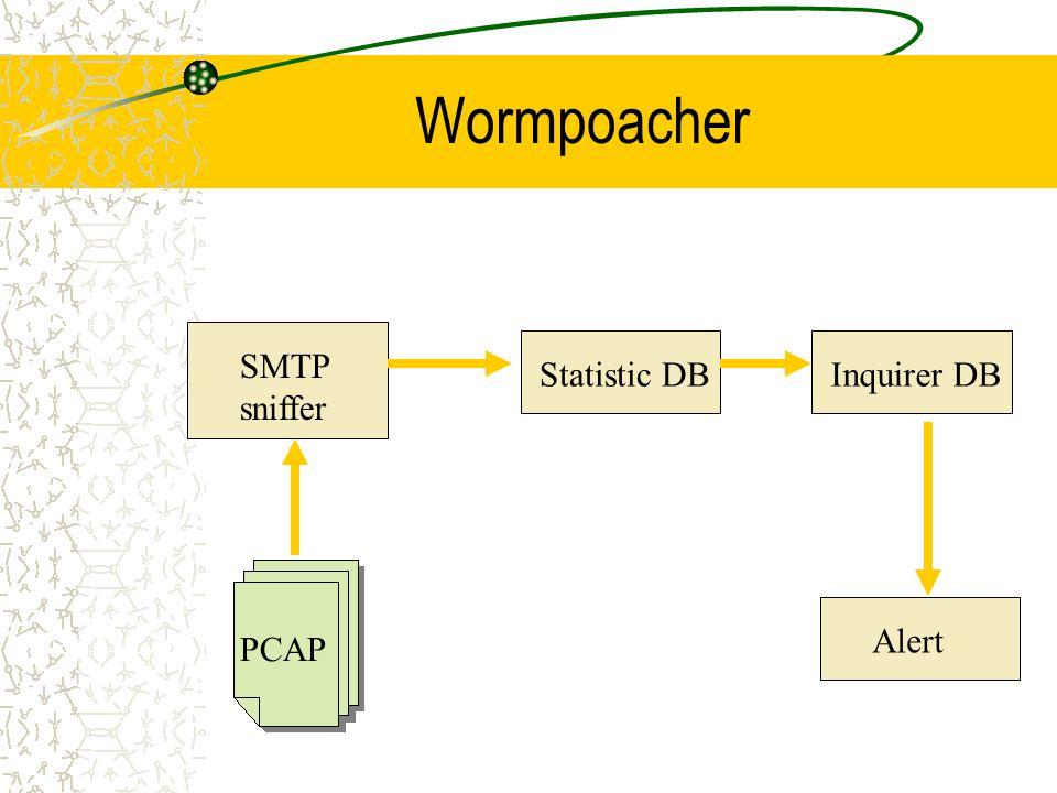 Wormpoacher SMTP sniffer Statistic DBInquirer DB Alert PCAP