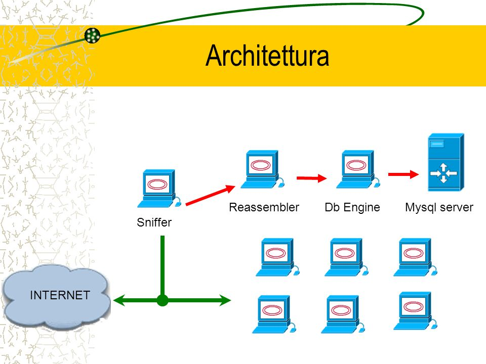Architettura Sniffer ReassemblerDb Engine INTERNET Mysql server