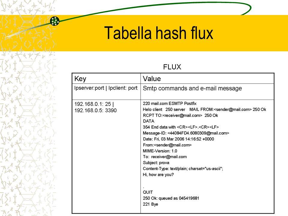 Tabella hash TimeFlux