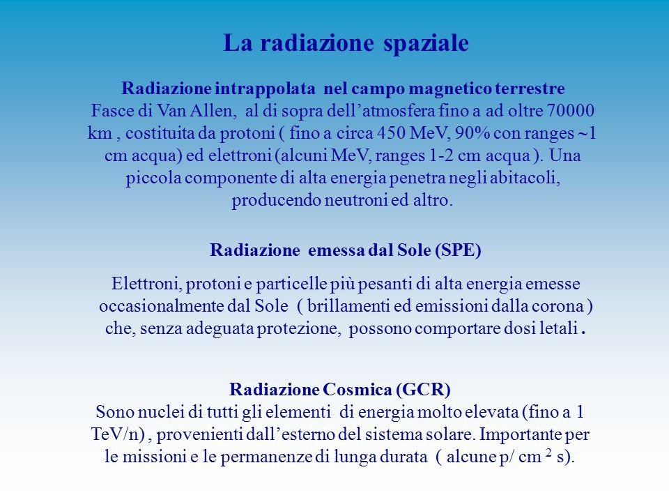 La radiazione spaziale Radiazione intrappolata nel campo magnetico terrestre Fasce di Van Allen, al di sopra dell'atmosfera fino a ad oltre 70000 km, costituita da protoni ( fino a circa 450 MeV, 90% con ranges  1 cm acqua) ed elettroni (alcuni MeV, ranges 1-2 cm acqua ).