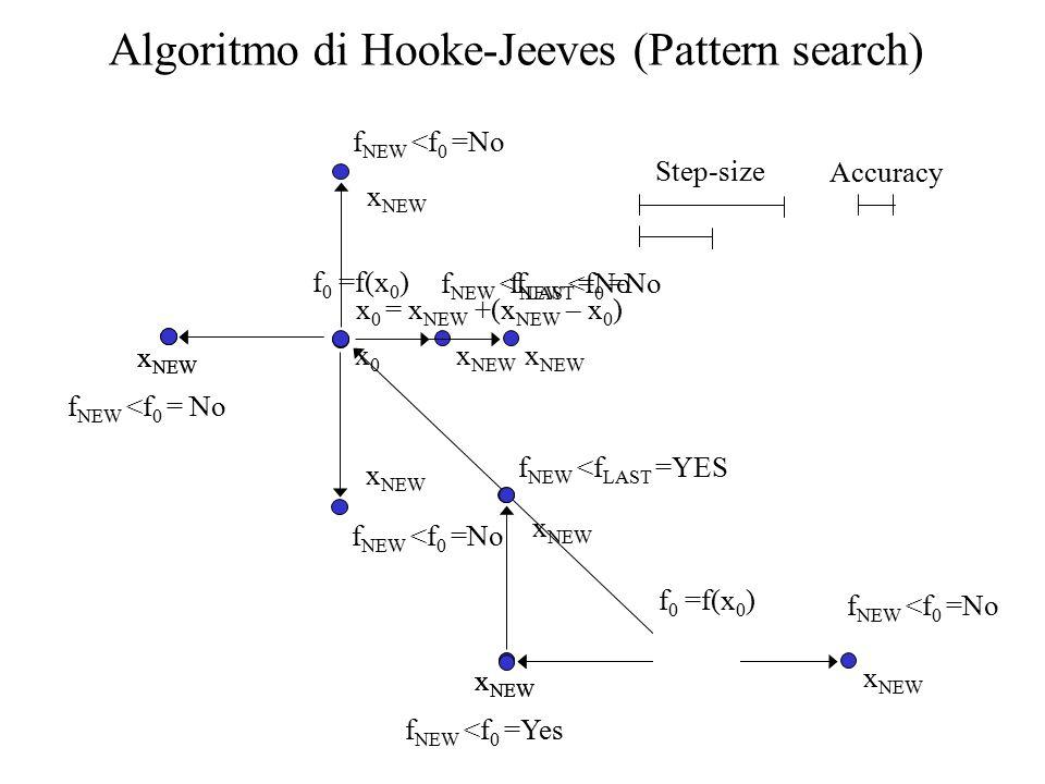 Algoritmo di Hooke-Jeeves (Pattern search) x0x0 x NEW f NEW <f LAST =No x NEW f NEW <f 0 =Yes f NEW <f LAST =YES x NEW x 0 = x NEW +(x NEW – x 0 ) x0x0 x NEW f NEW <f 0 =No x NEW f NEW <f 0 = No x NEW f NEW <f 0 =No x NEW Step-size Accuracy x NEW f NEW <f 0 =No f 0 =f(x 0 )