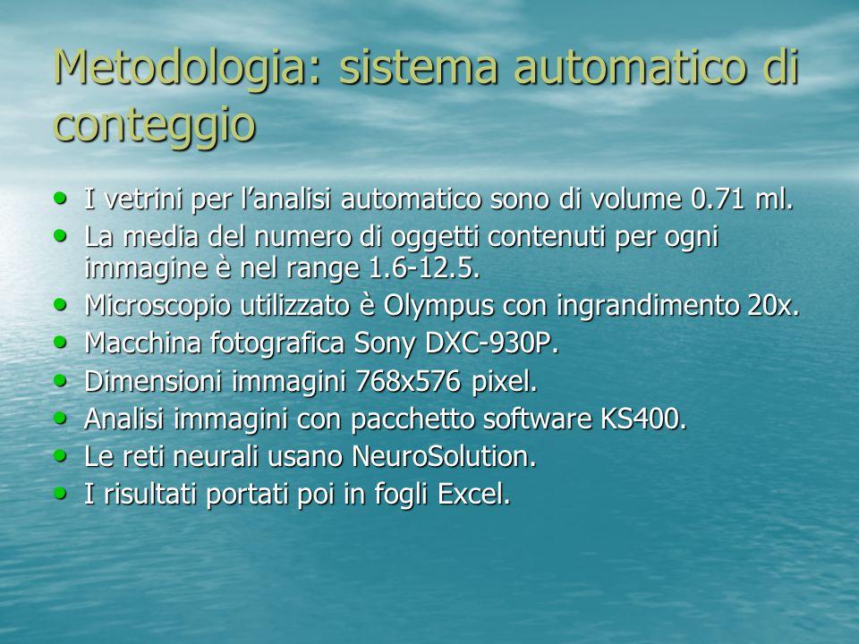 Metodologia: elaborazione delle immagini L'acquisizione, il trattamento e l'analisi delle immagini è controllato da una macro scritta nel pacchetto software KS400.