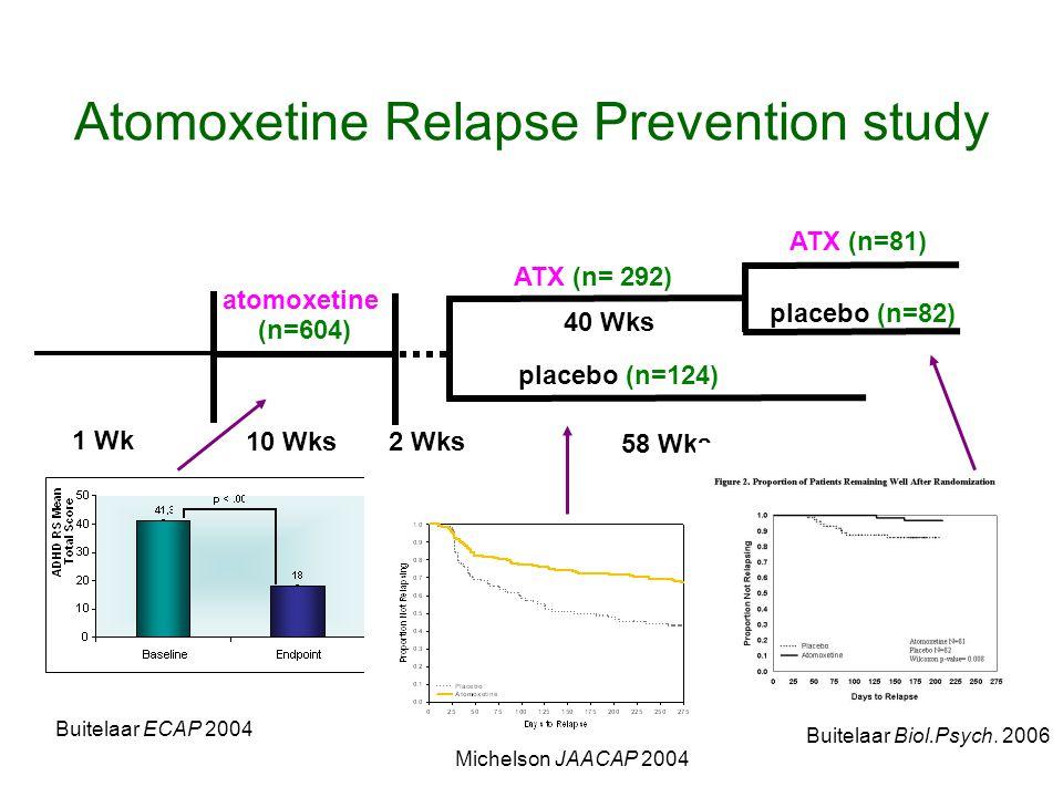 Atomoxetine Relapse Prevention study atomoxetine (n=604) 1 Wk 58 Wks 10 Wks 2 Wks placebo (n=124) ATX (n= 292) ATX (n=81) placebo (n=82) 40 Wks Buitelaar ECAP 2004 Michelson JAACAP 2004 Buitelaar Biol.Psych.
