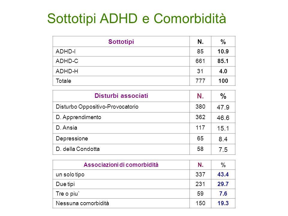 Sottotipi ADHD e Comorbidità Disturbi associati N.% Disturbo Oppositivo-Provocatorio380 47.9 D.