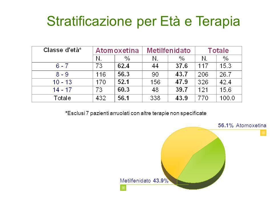 *Esclusi 7 pazienti arruolati con altre terapie non specificate Stratificazione per Età e Terapia 56.1% Atomoxetina Metilfenidato 43.9%