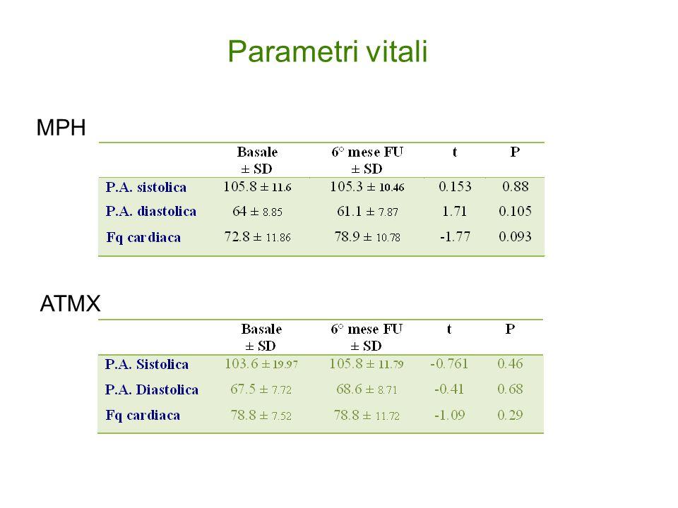 Parametri vitali MPH ATMX