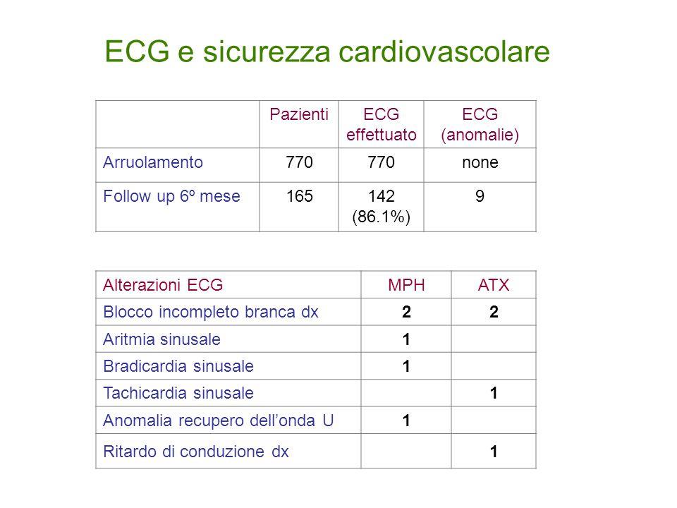 ECG e sicurezza cardiovascolare PazientiECG effettuato ECG (anomalie) Arruolamento770 none Follow up 6º mese165142 (86.1%) 9 Alterazioni ECGMPHATX Blocco incompleto branca dx22 Aritmia sinusale1 Bradicardia sinusale1 Tachicardia sinusale1 Anomalia recupero dell'onda U1 Ritardo di conduzione dx1