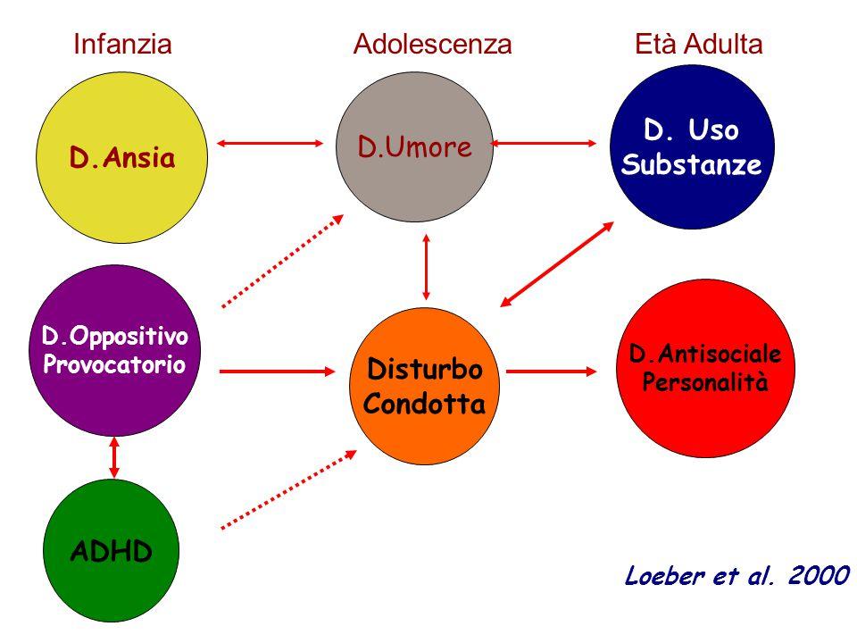 Interventi Psicoeducativi InterventiN.% Counseling44558.6 Parent Training30038.2 Child Training20826.8 Altro17923.0 Terapia cognitivo-comportamentale17421.0 Psicoterapia psicodinamica9211.8 Terapia familiare648.2