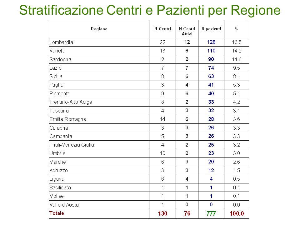 Stratificazione Centri e Pazienti per Regione