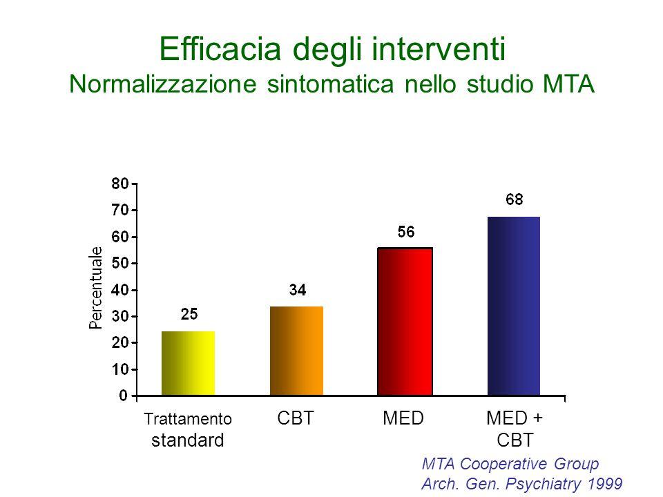 Efficacia degli interventi Normalizzazione sintomatica nello studio MTA Trattamento standard MEDMED + CBT CBT MTA Cooperative Group Arch.