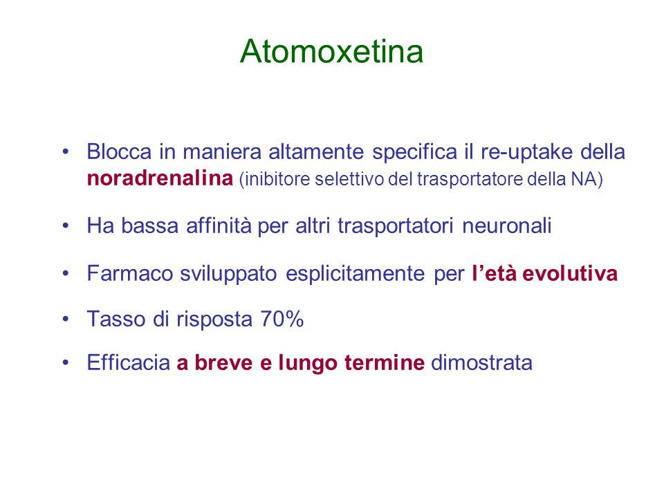 Atomoxetina Blocca in maniera altamente specifica il re-uptake della noradrenalina (inibitore selettivo del trasportatore della NA) Ha bassa affinità per altri trasportatori neuronali Farmaco sviluppato esplicitamente per l'età evolutiva Tasso di risposta 70% Efficacia a breve e lungo termine dimostrata