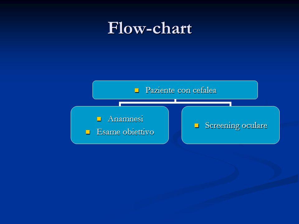 Flow-chart Paziente con cefalea Paziente con cefalea Anamnesi Anamnesi Esame obiettivo Esame obiettivo Screening oculare Screening oculare