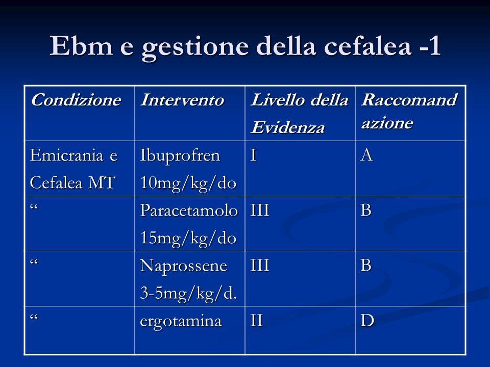 """Ebm e gestione della cefalea -1 CondizioneIntervento Livello della Evidenza Raccomand azione Emicrania e Cefalea MT Ibuprofren10mg/kg/doIA """"Paracetamo"""