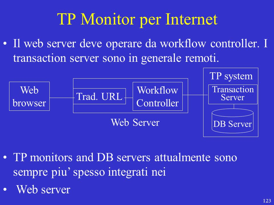 123 TP Monitor per Internet Il web server deve operare da workflow controller. I transaction server sono in generale remoti. Web browser Trad. URL Wor