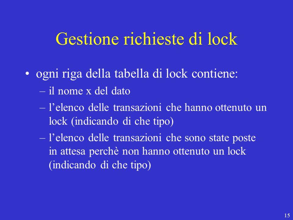 15 Gestione richieste di lock ogni riga della tabella di lock contiene: –il nome x del dato –l'elenco delle transazioni che hanno ottenuto un lock (indicando di che tipo) –l'elenco delle transazioni che sono state poste in attesa perchè non hanno ottenuto un lock (indicando di che tipo)