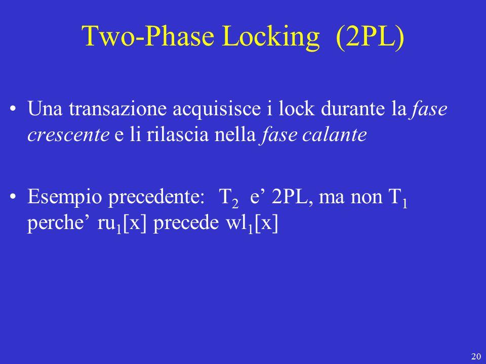 20 Two-Phase Locking (2PL) Una transazione acquisisce i lock durante la fase crescente e li rilascia nella fase calante Esempio precedente: T 2 e' 2PL, ma non T 1 perche' ru 1 [x] precede wl 1 [x]