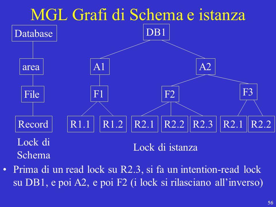 56 MGL Grafi di Schema e istanza Database area File Record DB1 A1A2 F1 F2 F3 R1.1R1.2R2.1R2.2R2.3R2.1 R2.2 Lock di Schema Lock di istanza Prima di un read lock su R2.3, si fa un intention-read lock su DB1, e poi A2, e poi F2 (i lock si rilasciano all'inverso)