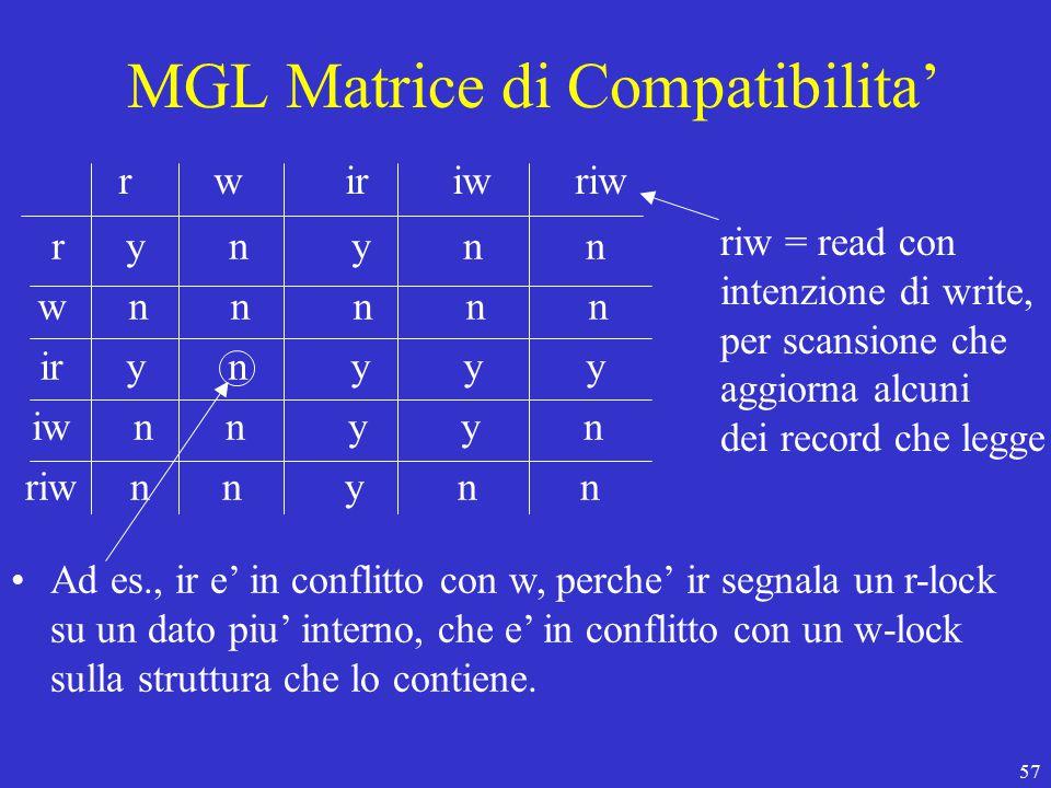 57 MGL Matrice di Compatibilita' r w ir iw riw r y n y n n w n n n n n ir y n y y y iw n n y y n riw n n y n n riw = read con intenzione di write, per scansione che aggiorna alcuni dei record che legge Ad es., ir e' in conflitto con w, perche' ir segnala un r-lock su un dato piu' interno, che e' in conflitto con un w-lock sulla struttura che lo contiene.