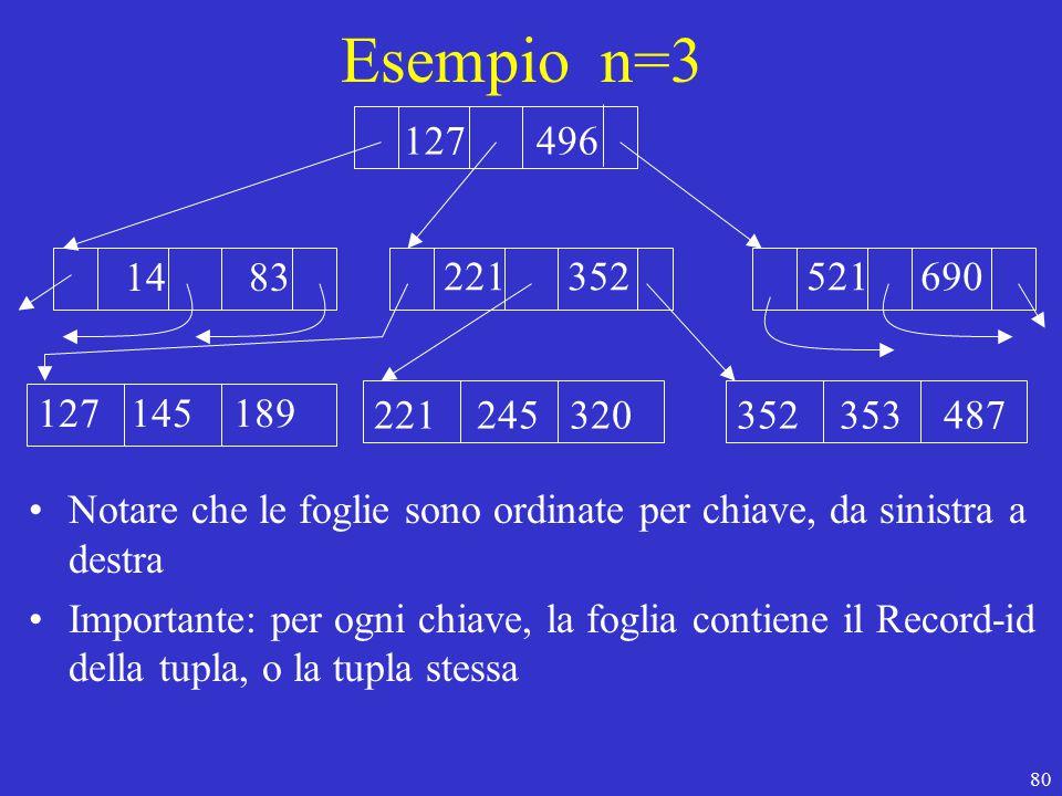 80 Esempio n=3 127 496 14 83 221 352 127 145 189 221 245 320 521 690 352 353 487 Notare che le foglie sono ordinate per chiave, da sinistra a destra Importante: per ogni chiave, la foglia contiene il Record-id della tupla, o la tupla stessa