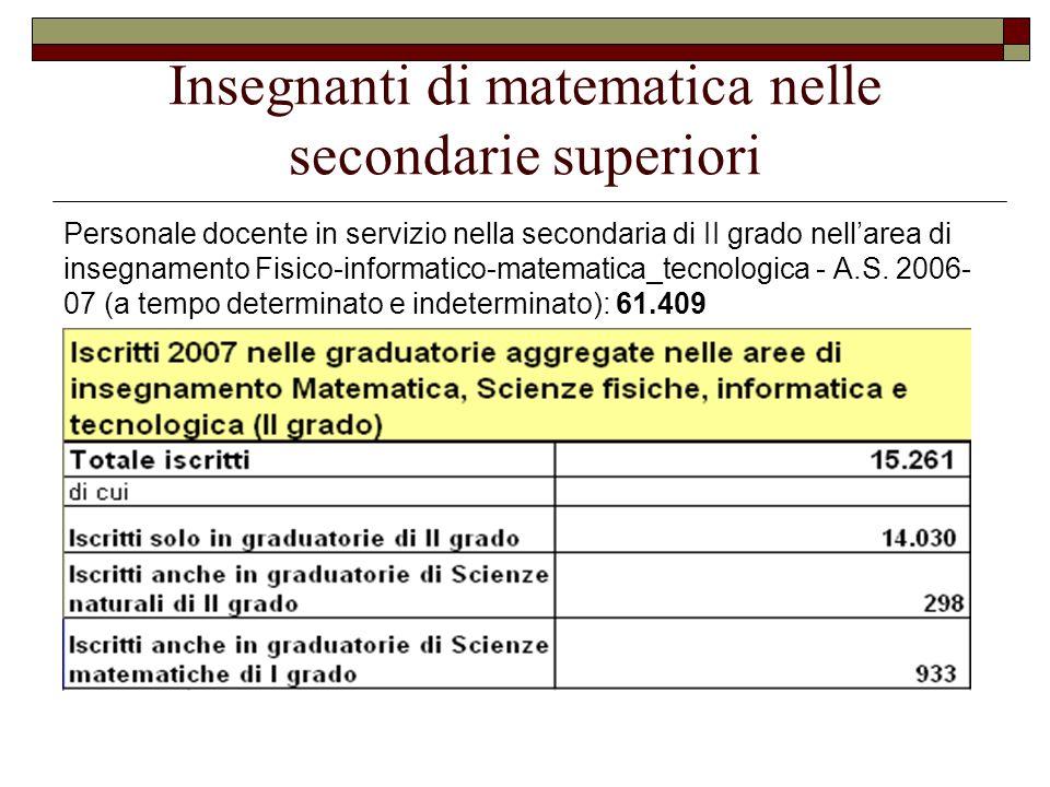 Insegnanti di matematica nelle secondarie superiori Personale docente in servizio nella secondaria di II grado nell'area di insegnamento Fisico-inform