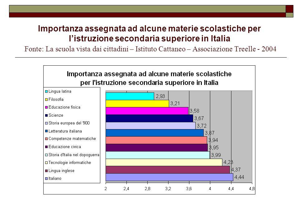 Importanza assegnata ad alcune materie scolastiche per l'istruzione secondaria superiore in Italia Fonte: La scuola vista dai cittadini – Istituto Cat