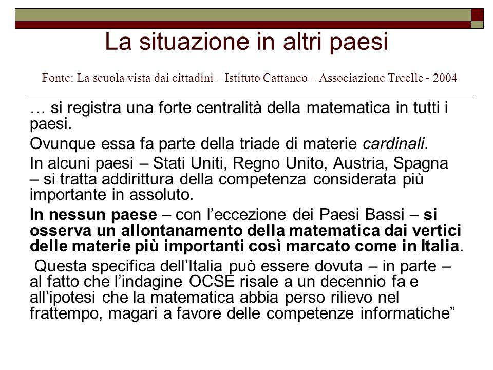 La situazione in altri paesi Fonte: La scuola vista dai cittadini – Istituto Cattaneo – Associazione Treelle - 2004 … si registra una forte centralità