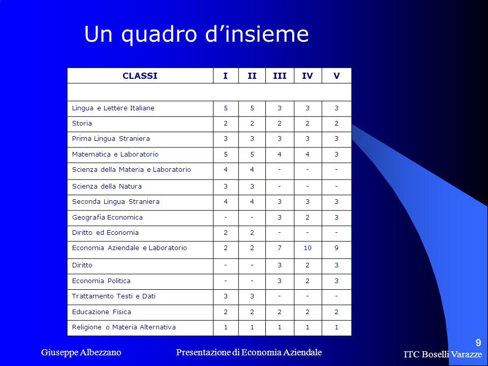 ITC Boselli Varazze Giuseppe Albezzano Presentazione di Economia Aziendale 10 Cosa mettere nello zaino per la scuola superiore.