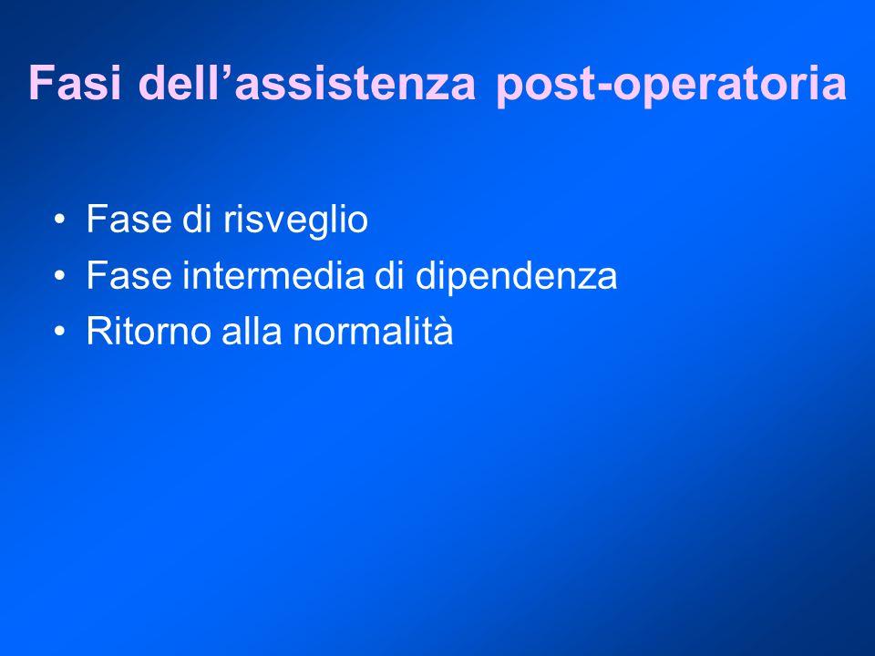 Fasi dell'assistenza post-operatoria Fase di risveglio Fase intermedia di dipendenza Ritorno alla normalità