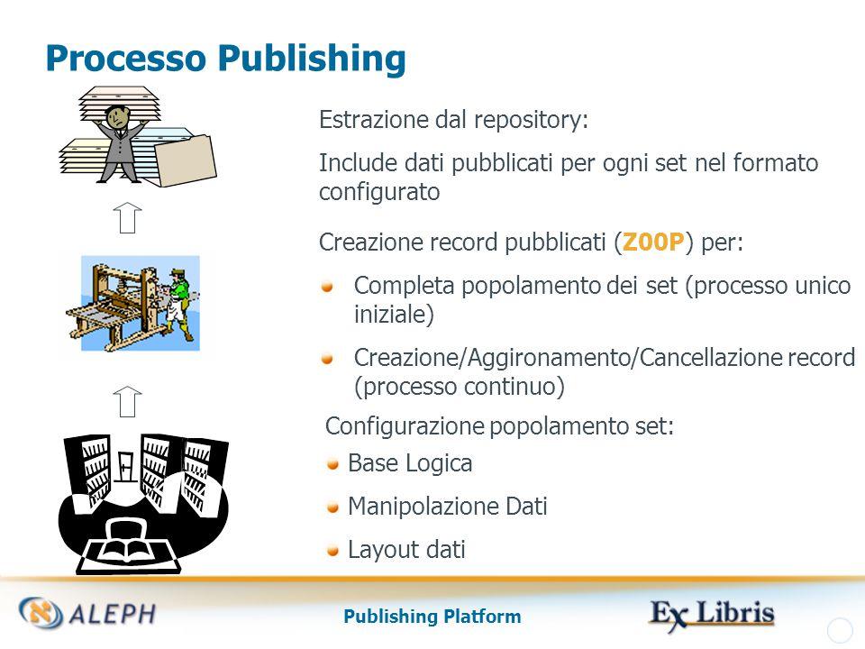 Publishing Platform Processo Publishing Configurazione popolamento set: Base Logica Manipolazione Dati Layout dati Creazione record pubblicati (Z00P) per: Completa popolamento dei set (processo unico iniziale) Creazione/Aggironamento/Cancellazione record (processo continuo) Estrazione dal repository: Include dati pubblicati per ogni set nel formato configurato