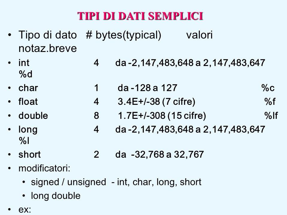 Tipo di dato # bytes(typical) valori notaz.breve int 4 da -2,147,483,648 a 2,147,483,647 %d char 1 da -128 a 127 %c float 4 3.4E+/-38 (7 cifre) %f dou