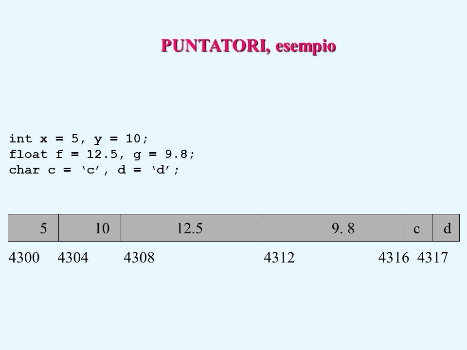 5 10 12.5 9. 8 c d int x = 5, y = 10; float f = 12.5, g = 9.8; char c = 'c', d = 'd'; 430043044308431243164317 PUNTATORI, esempio