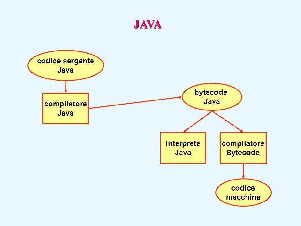 codice sergente Java codice macchina bytecode Java interprete Java compilatore Bytecode compilatore Java JAVA