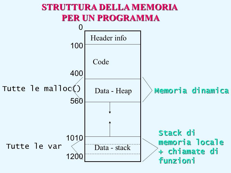 Header info Code Data - Heap 0 100 400 560 1010 1200 Memoria dinamica Stack di memoria locale + chiamate di funzioni Tutte le var Tutte le malloc() Da